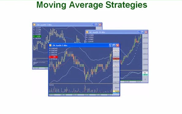 19. How toTrade Moving Averages Like a Pro Part 2