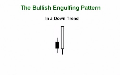 30. How to Trade the Bullish Bearish Engulfing Candlesticks