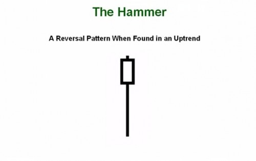 31. How to Trade the Hammer Hanging Man Candlesticks