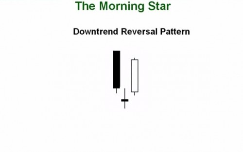32.How to Trade the Morning Evening Star Candlestick Pattern