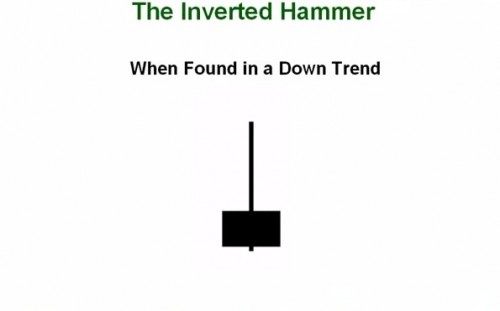 33. How to Trade the Inverted Hammer Shooting Star Patterns