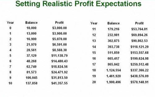 38. Profit Expectations What Millionaire Traders Know
