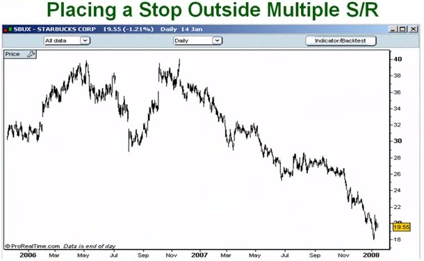 43.How to Reduce the Chances of Being Stopped Out on a Trade