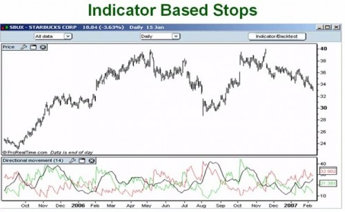44. How Successful Traders Use Indicators to Place Stops