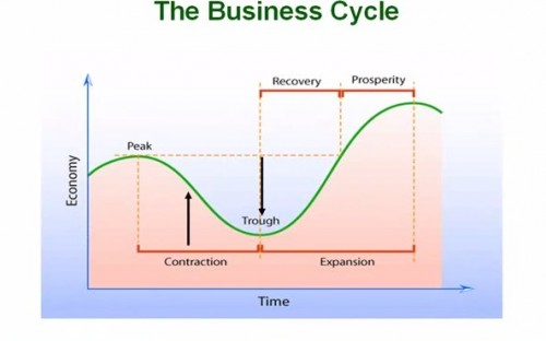55. The Business Cycle and Fiscal Policy - What Traders Know