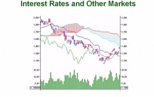 57. What Traders Know About Interest Rates Part 2